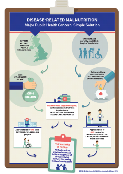 UK-Malnutirtion-infographic.png#asset:16210:inPageTransform400