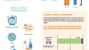 Baby foods: ensuring the highest safety standards